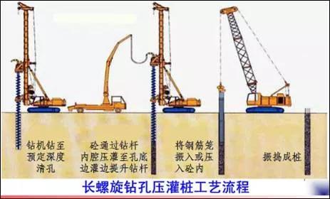 技术分享 | 欧感荷载箱长螺旋桩实施自平衡检测技术介绍